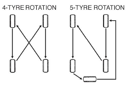 Maruti Alto Tyre Rotation
